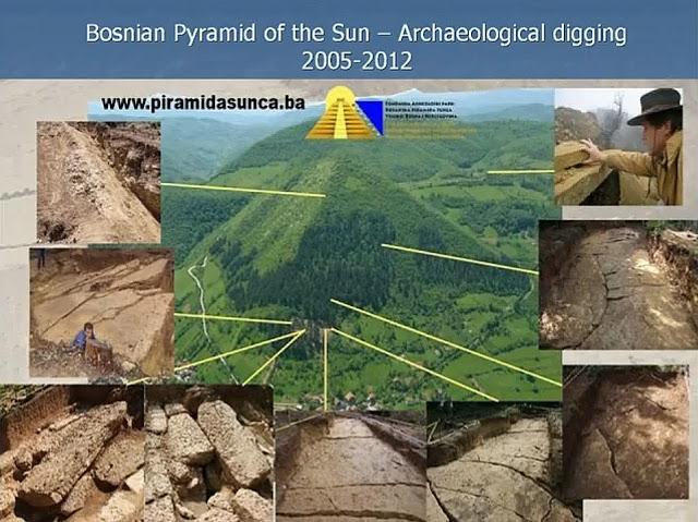 Die Sonnenpyramide - Ausgrabungen