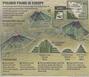pyramidenuebersicht